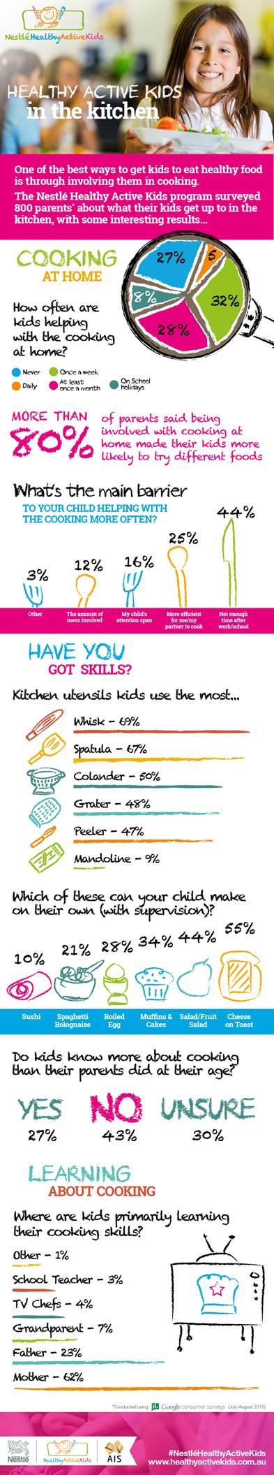 Nestle Infograph
